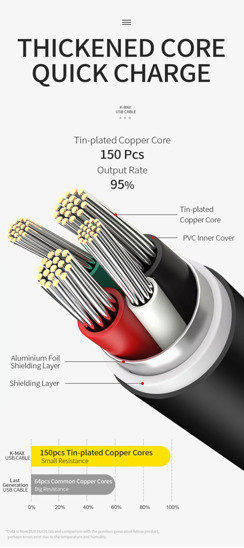 Dux Ducis USB cable K-MAX MICRO USB red